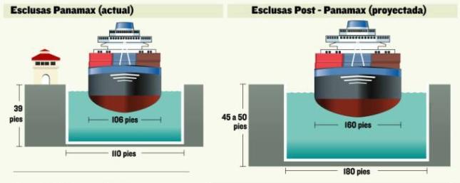 Las esclusas del nuevo Canal de Panamá